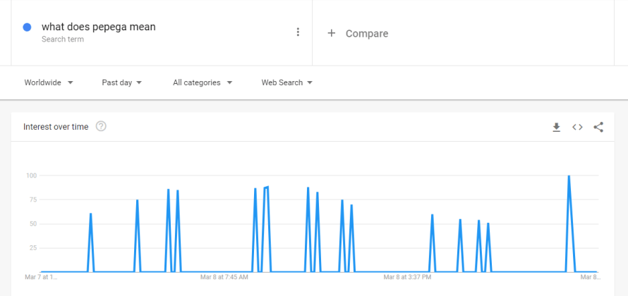 google trends search query of what does pepega mean