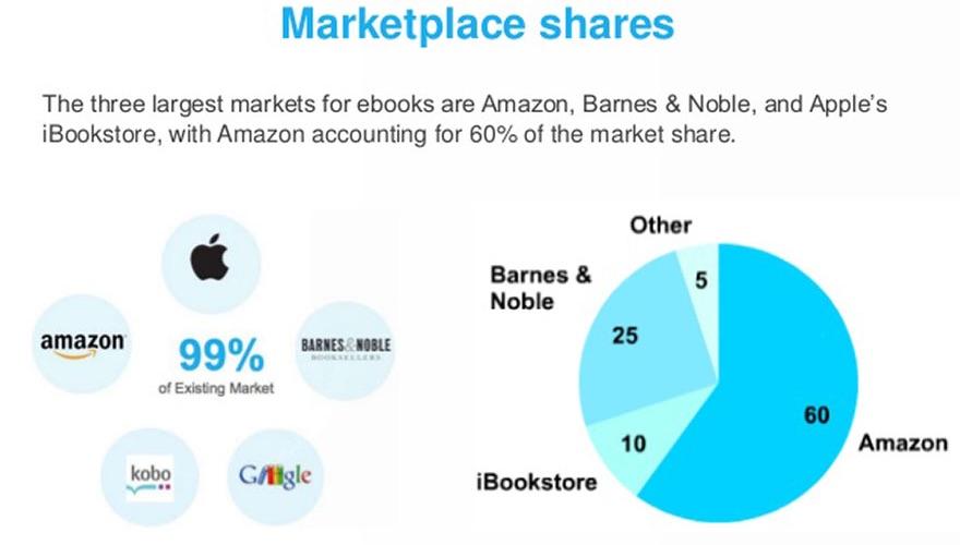 Ibooks vs kindle archives eduardo angel visualseduardo angel visuals ebooks and social platforms 21 638timg fandeluxe Choice Image
