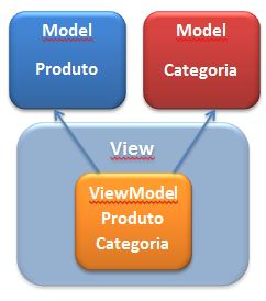 ASP.Net  MVC View Model Pattern