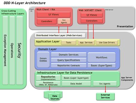 ASP.NET MVC 5 + DDD + EF + AutoMapper + IoC
