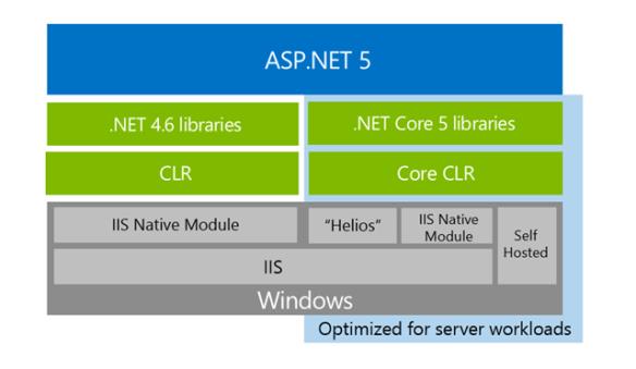 ASP.NET 5