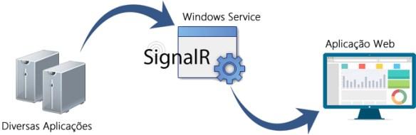 Integração de Comunicação em Tempo Real com ASP.NET SignalR