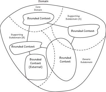 DDD Context Map