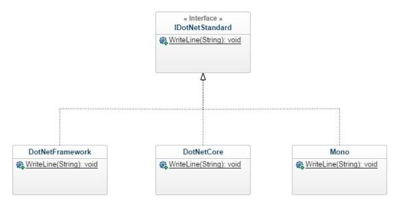.NET Standard Analogia
