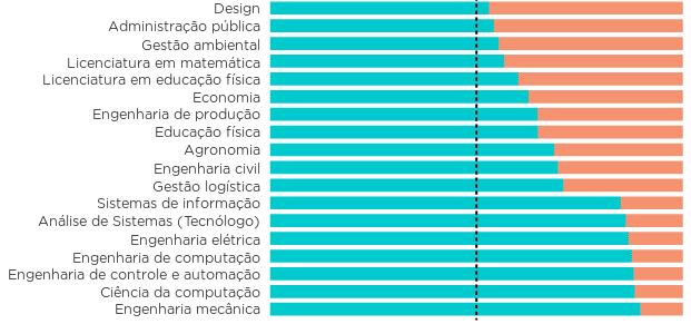Gráfico com o gênero nos 50 principais cursos