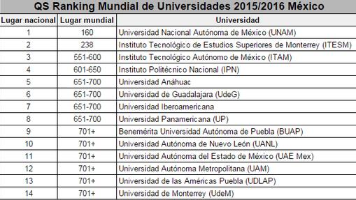 universidades 2015