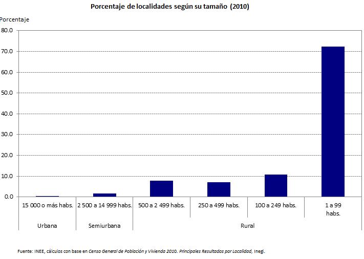 grafica poblaciones