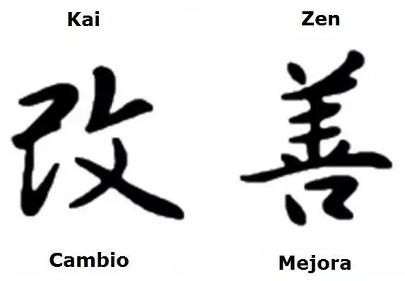 Resultado de imagen de kaizen