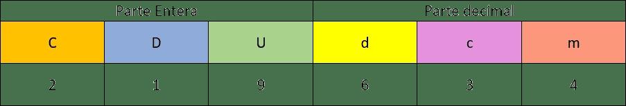 Tabla nombrar números decimales
