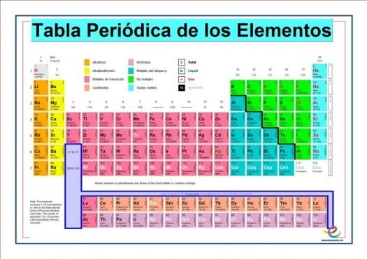 Periodic diagrams science page 409 scientific diagrams and descargar tabla periodica pdf tabla peridica de los elementos qumicos urtaz Choice Image