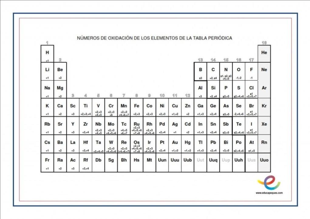 valencias elementos químicos
