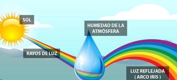 formacion arcoiris