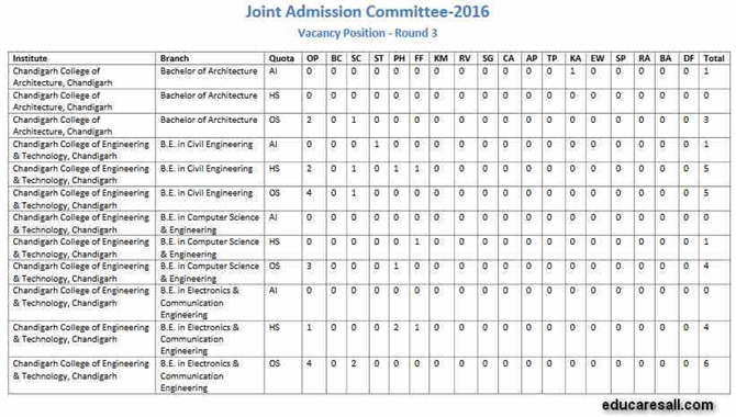 JAC Chandigarh Third Round Allotment 2016