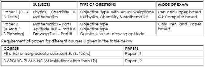 Type of Examination JEE (Main) – 2018