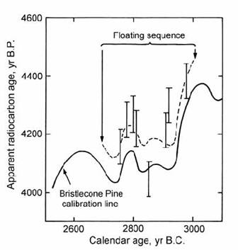 Radiometric dating explained simply irresistible