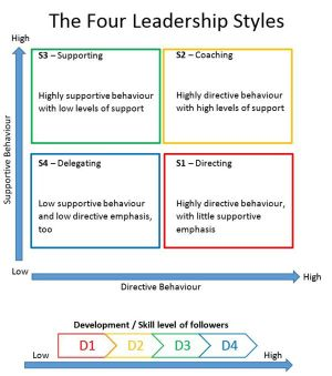 Situational Leadership Theory: Understanding how to be an