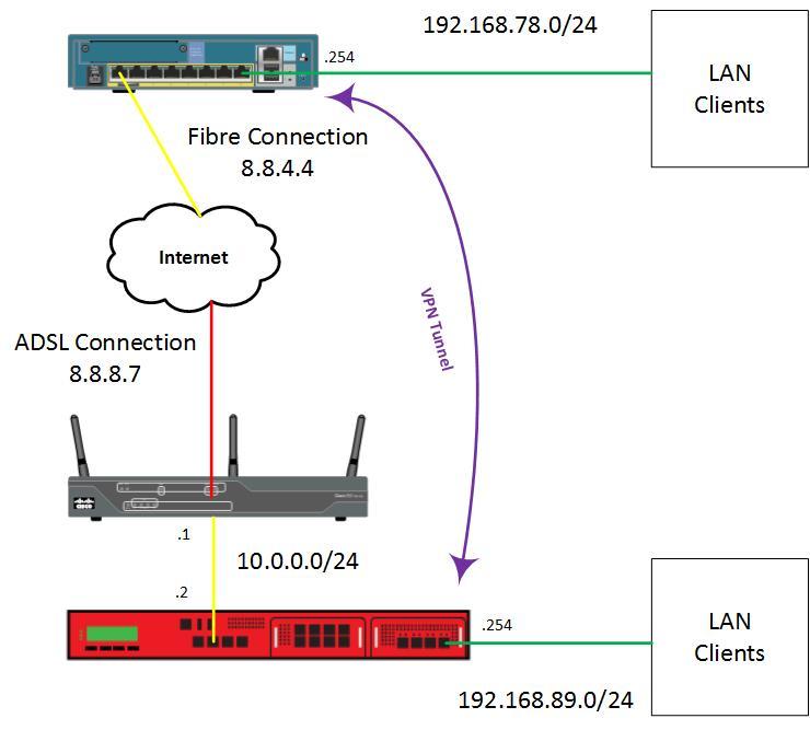 Creating VPN tunnel between Cisco ASA and Watchguard XTM