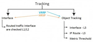 HRSP - VRRP Tracking
