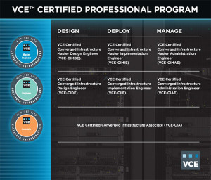 vce-certified-program-table