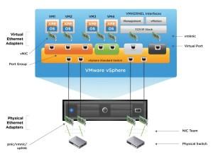 vsphere-network-standard-switch
