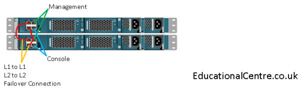 Cisco UCS fabric interconnect
