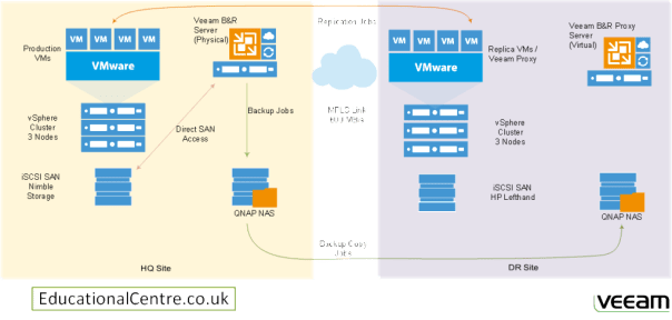 Veeam Architecture Diagram