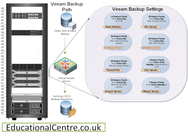 Veeam Backup Jobs Settings Diagram