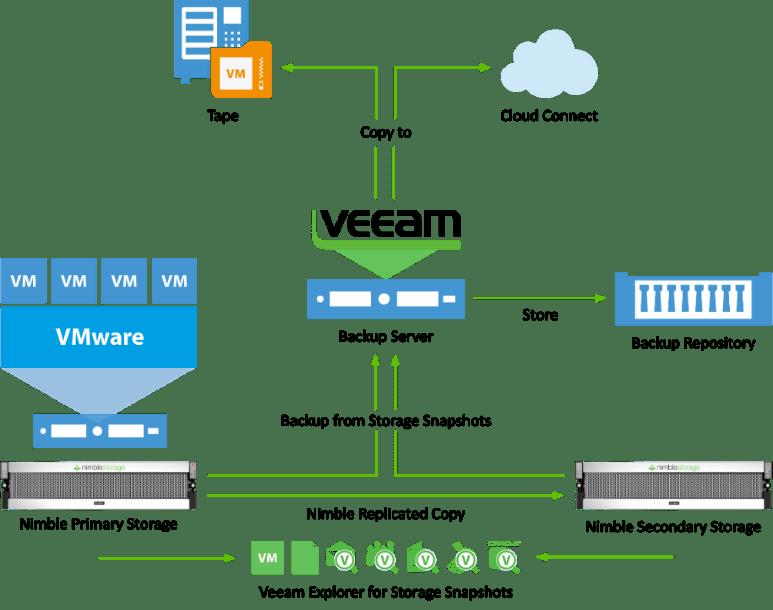 First look at Veeam 9 5 & Nimble Storage Integration - Part