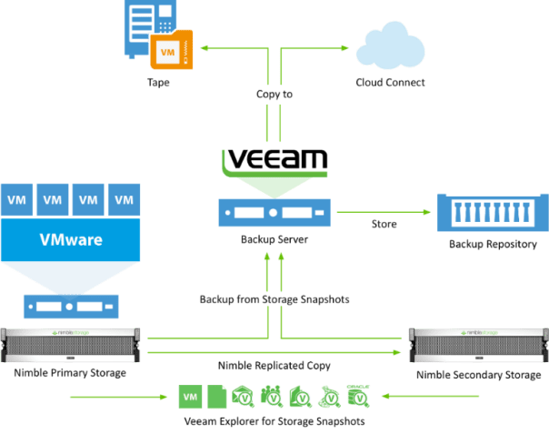 Veeam-Nimble-Storage-Integration-Topology