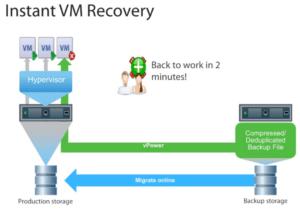 Veeam Instant VM Recovery