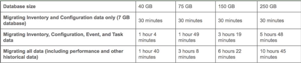 Upgrading VMware vSphere 5 5 to vSphere 6 5 (VMUG