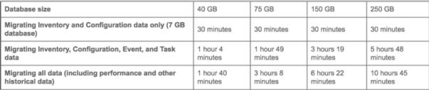 vSphere upgrade estimate the upgrade time database upgrade