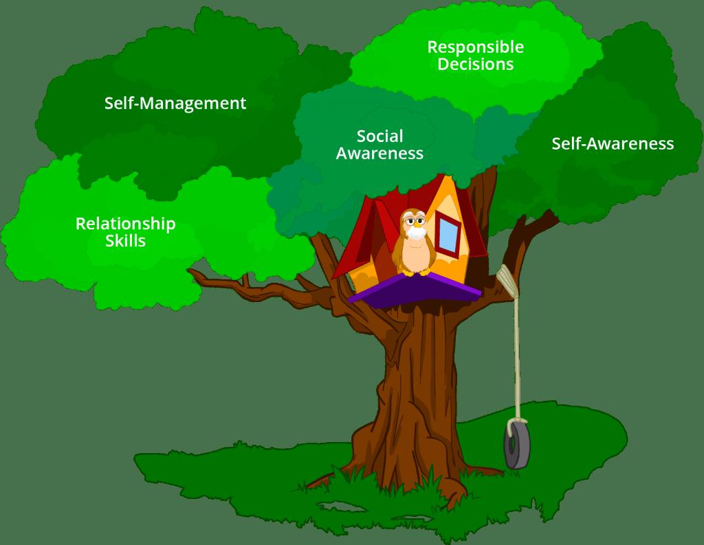 Life Skills For Kids And Teens