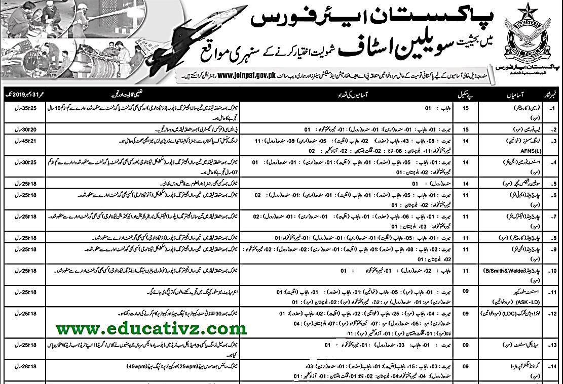 Pakistan Air Force Jobs 2019 - Educational Learning Point