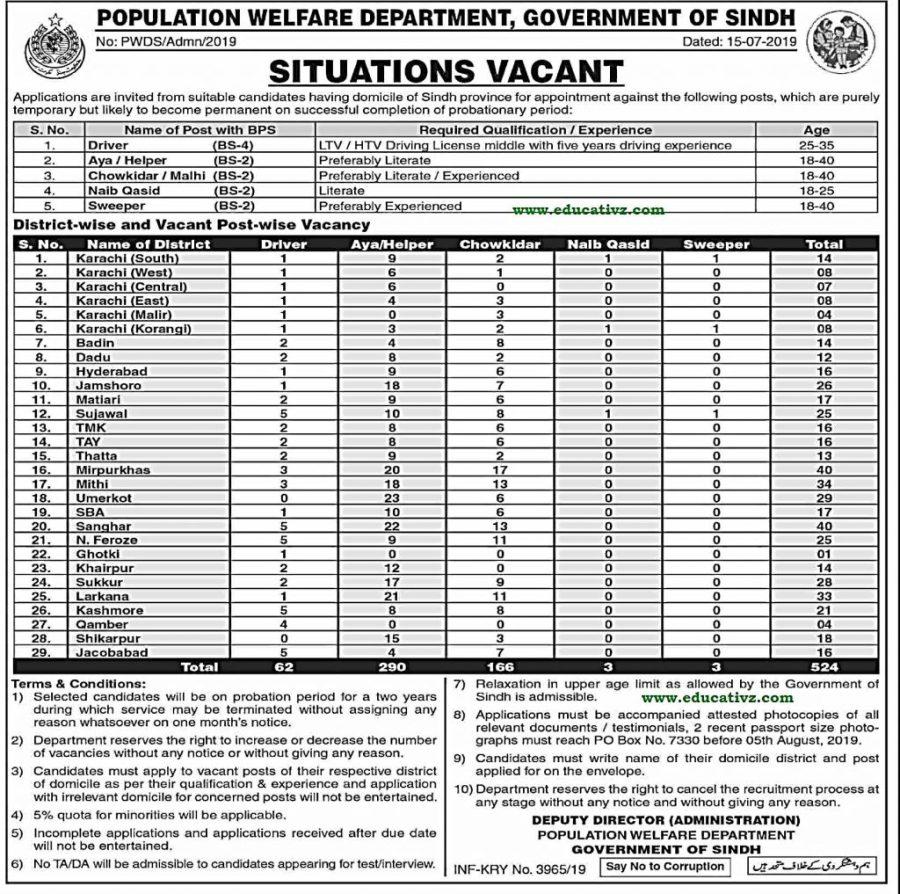 Population Welfare Department Jobs 2019