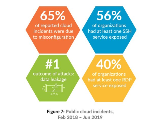 Public cloud incidents Feb 2018 - Jun 2019