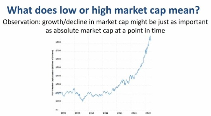 What Does Low or High Market Cap Mean