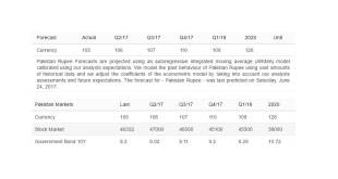 Pakistan Rupee And Dollar Forecast