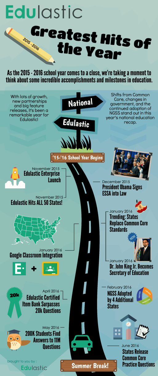 Edulastic Greatest Hits of the Year Infographic