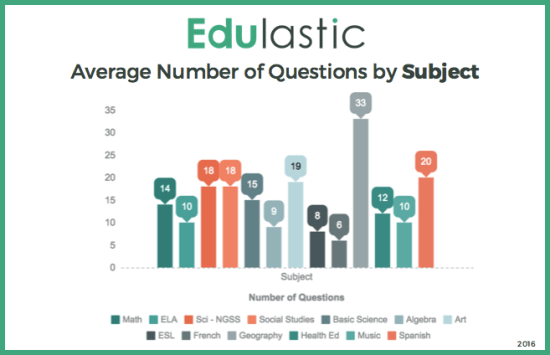 Qs by Subject