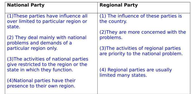 Ch  – 5 Political Parties Extra Questions and Notes |