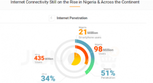 CAPITALISING ON MOBILE AND INTERNET PENETRATION TO CREATE JOBS IN NIGERIA