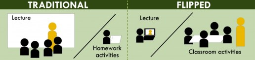 Flipped learning with edtech