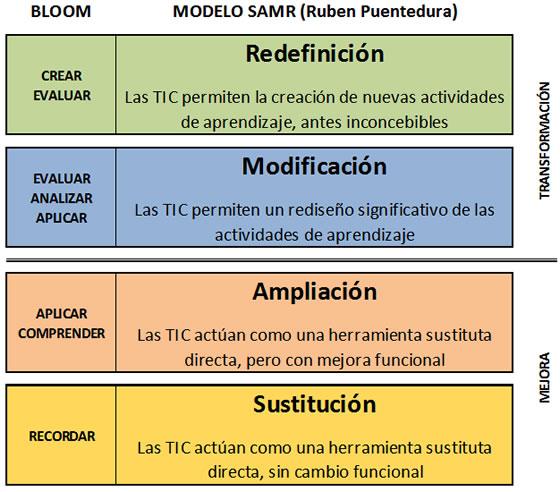 Bloom_Modelo_SAMR.jpg