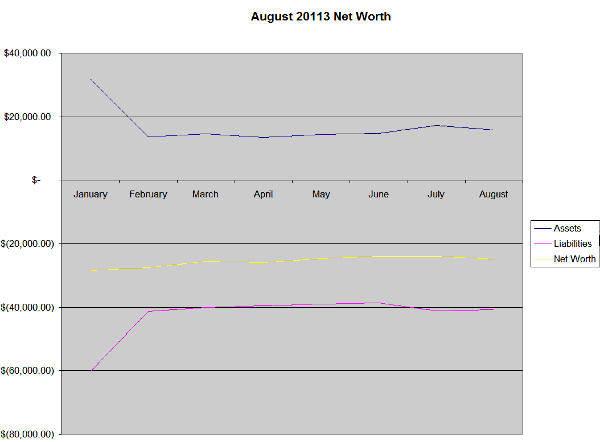 August 2013 Net Worth
