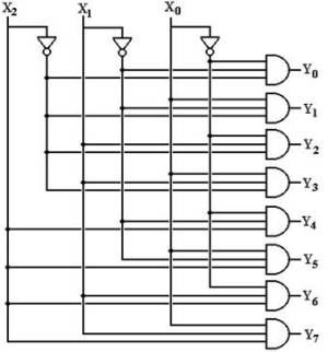 More Combinational Circuits