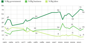 Fear of Big Government at an All-Time High. Courtesy: Gallup