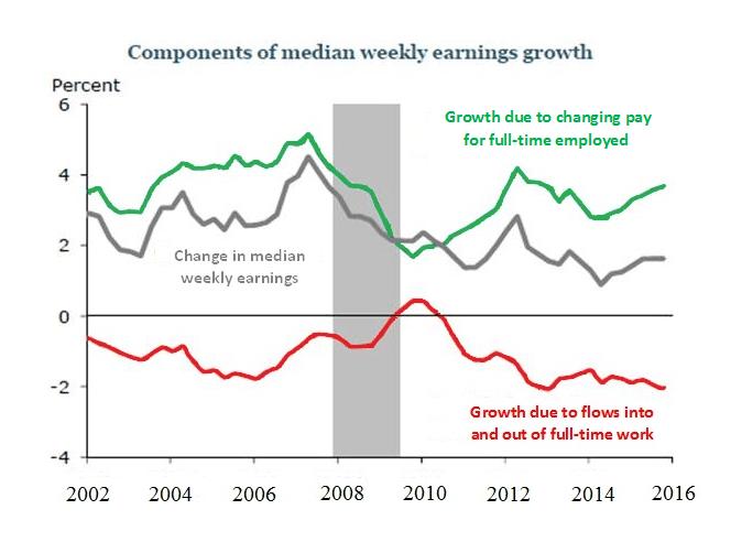sf fed_wage growth