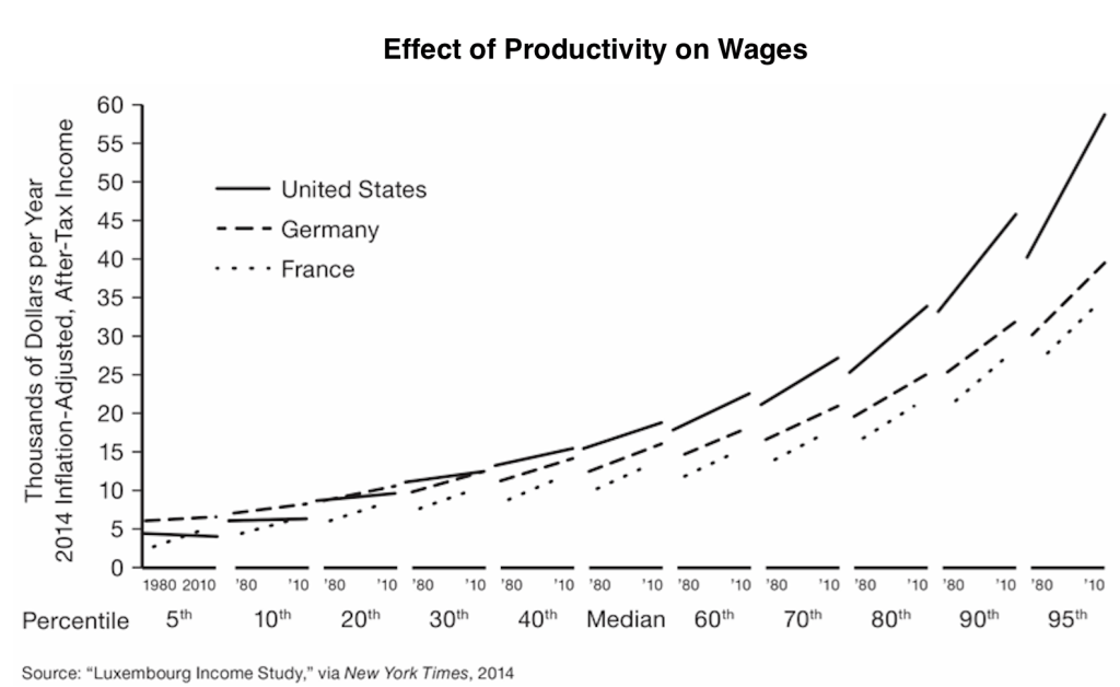 effect-of-productivity-on-wages_chart