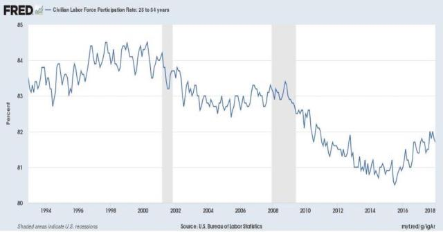 Fred_Civilian Labor Force Participation Rate: 25-54 years